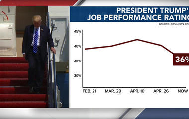 CBS News poll: President Trump's approval rating at 36 percent