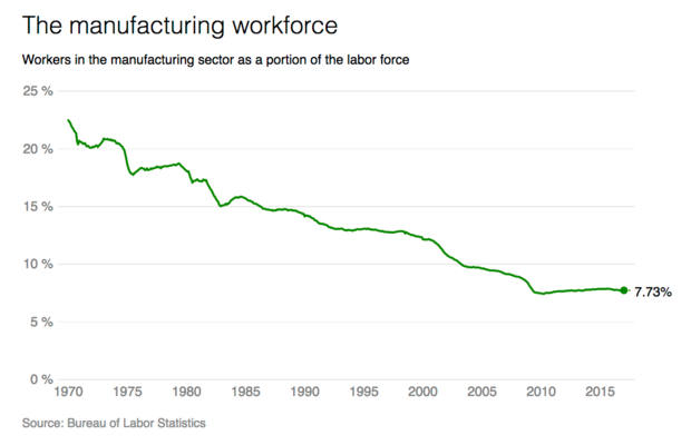 manufacturing-worforce-percent.png