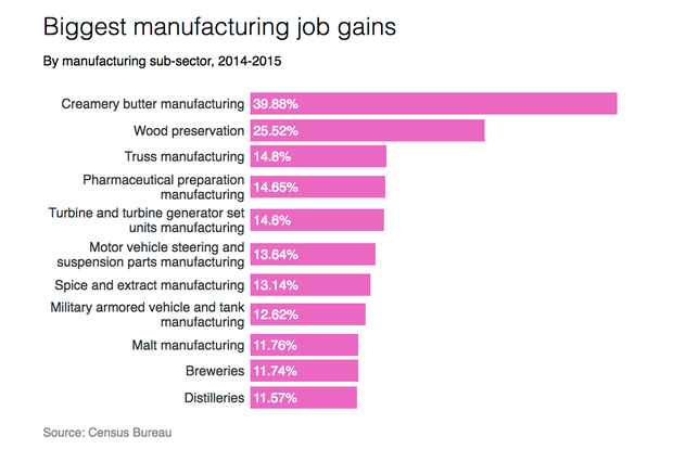 manufacturin-job-growth.png
