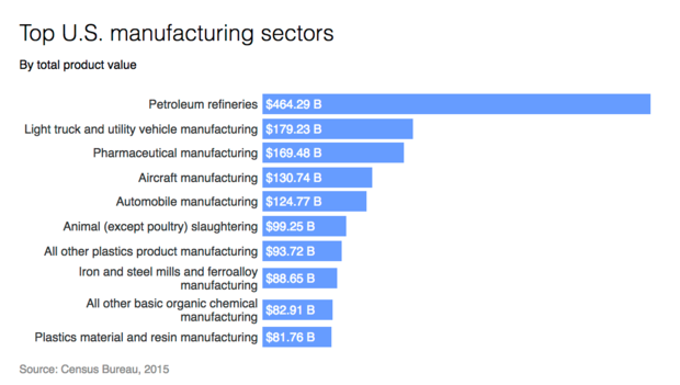 manufacturing-sectors.png
