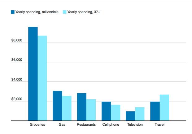 millennials-spending.png