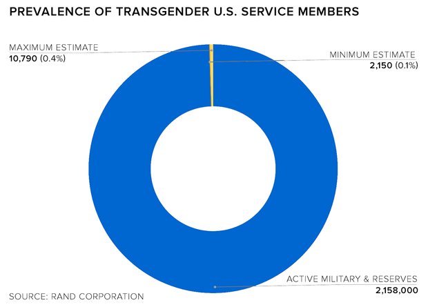 What percentage of us is transgender-8684