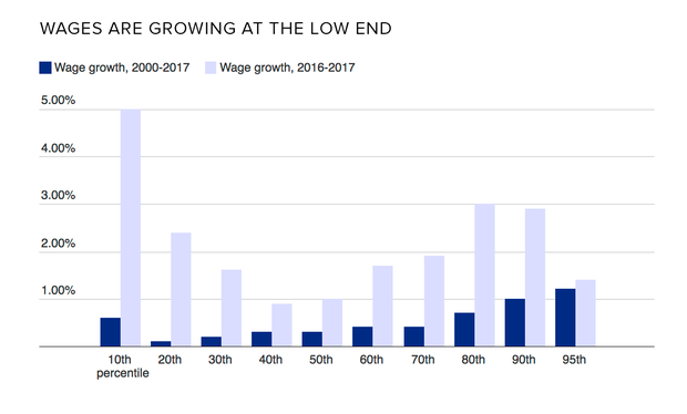 wage-growth-tiers.png