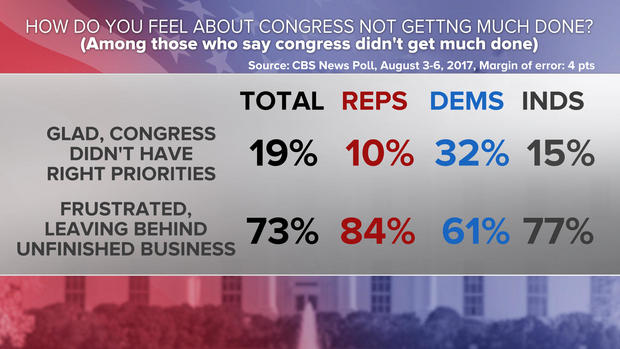 02-congress-not-getting-much-done-poll-0808.jpg