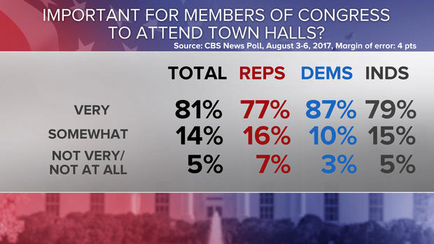 05-congress-to-attend-townhalls-poll-0808.jpg