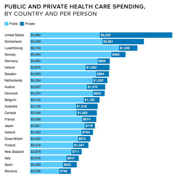 oecd-health-care-spending-bar.png
