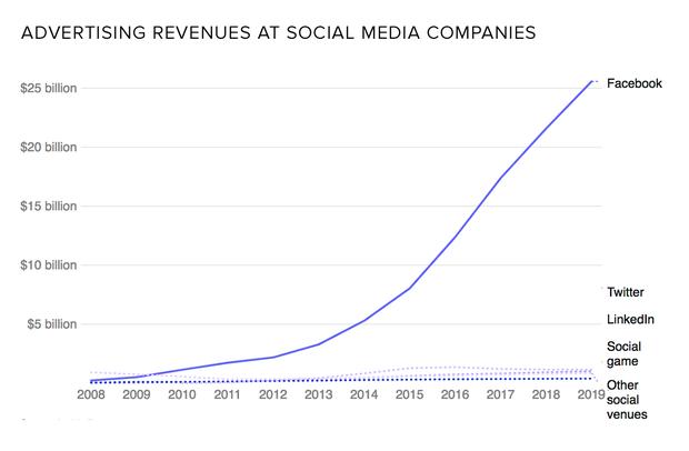 social-media-revenues.png