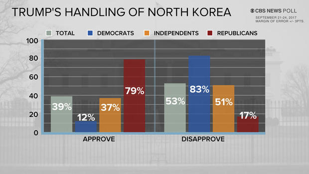 Most Americans believe Trump's North Korea comments aren't helpful