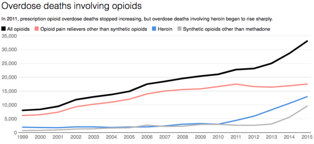 overdose-deaths-involving-opioids.png