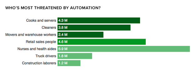 These jobs are most at risk for being automated - CBS News