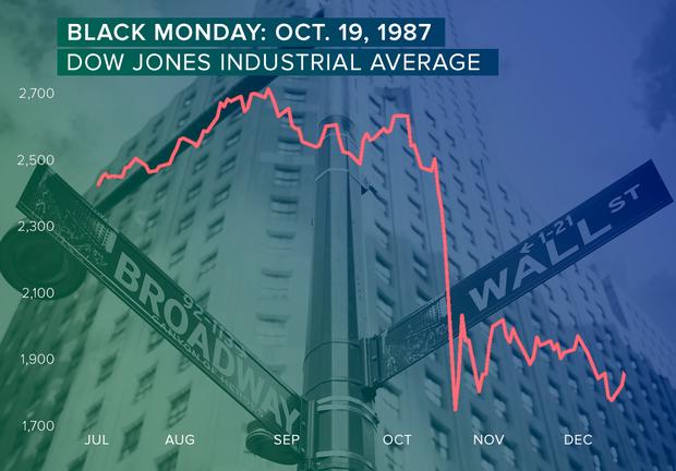 black-monday-graph.png