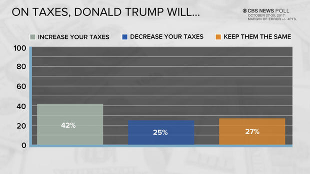 poll-10-on-taxes.jpg