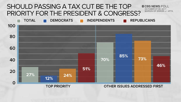 poll-3-passing-tax-cut.jpg