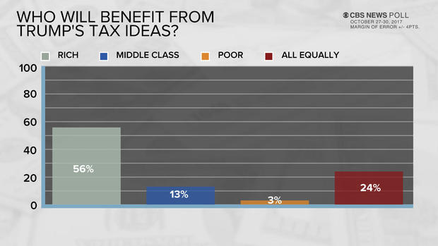 poll-9-who-will-benefit.jpg