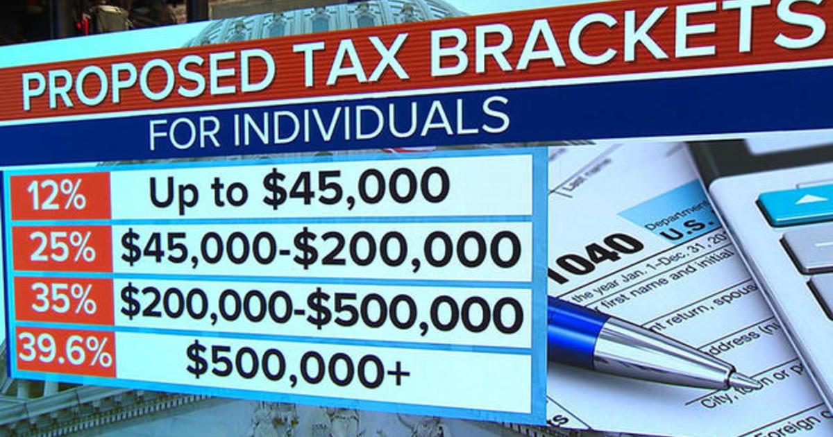 Tax Reform Bill 2017 >> Winners and losers in the GOP tax plan - CBS News