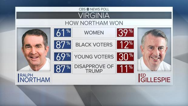 130va-how-northam-won.jpg