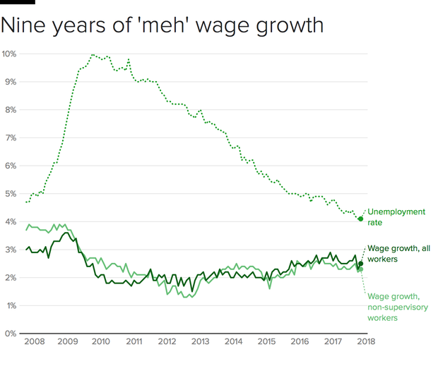 unemployment-wages-1.png