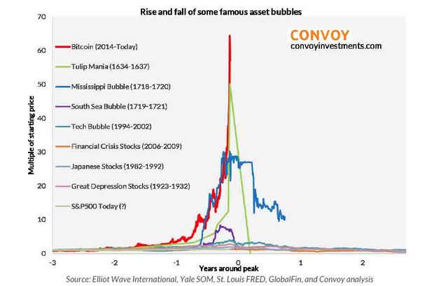 Bitcoin, ethereum, litecoin: 3 reasons to doubt