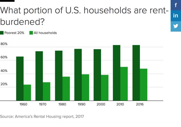 rent-burden-time-vert.png