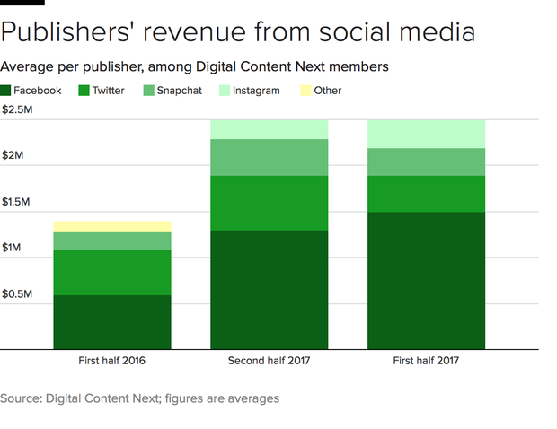 digital-revenue-social.png