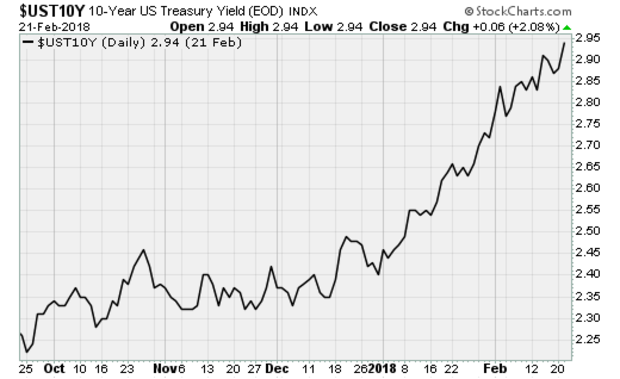 ust10ycbs0222.png