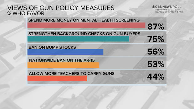 cbs news poll support for stricter gun laws rises divisions on