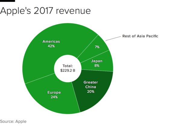 apple-revenue.png