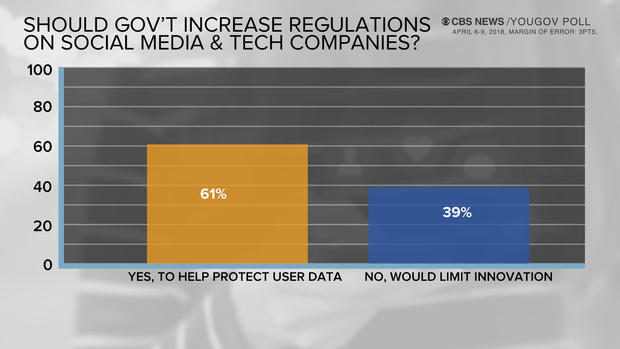 Americans are skeptical Facebook can protect user data - CBS