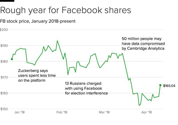 Facebook stock jumps higher as Mark Zuckerberg testifies - CBS News