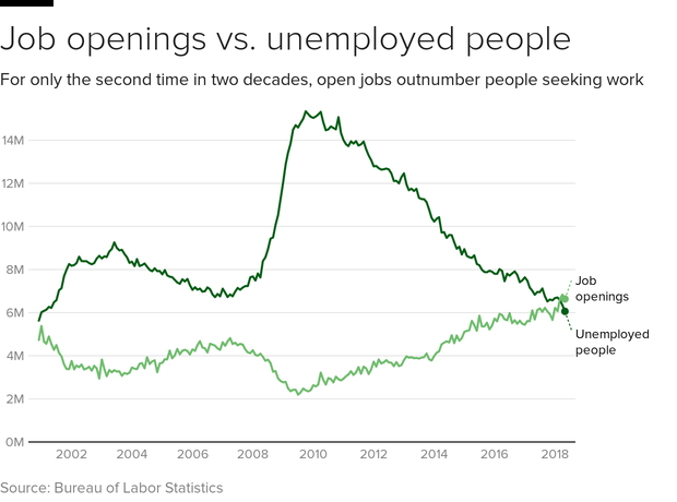 Jobs Report: Workers Are Quitting Their Jobs at Dotcom Bubble Rates
