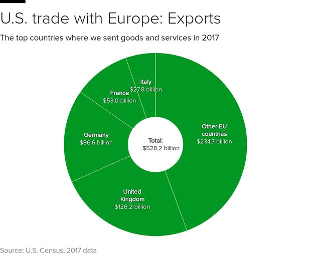 us-eu-exports.png