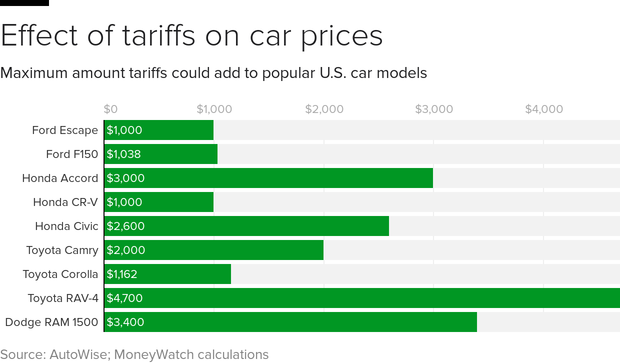 tariff-prices-bars.png