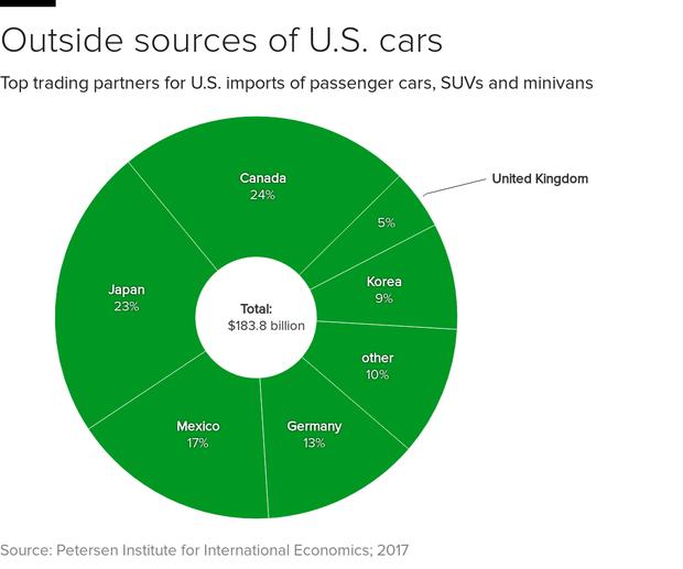 us-car-imports.png