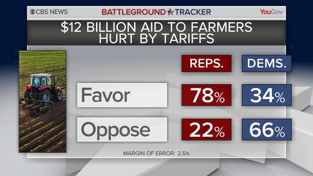 bt-poll-tariffs-aid.jpg