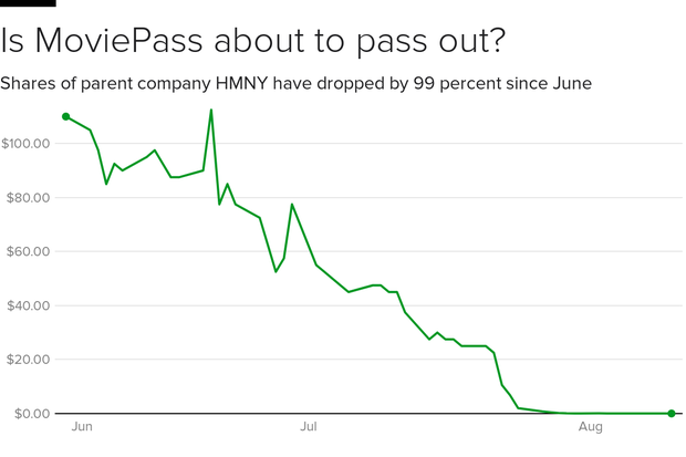 moviepass-shares.png