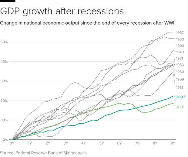 gdp-recovery.png