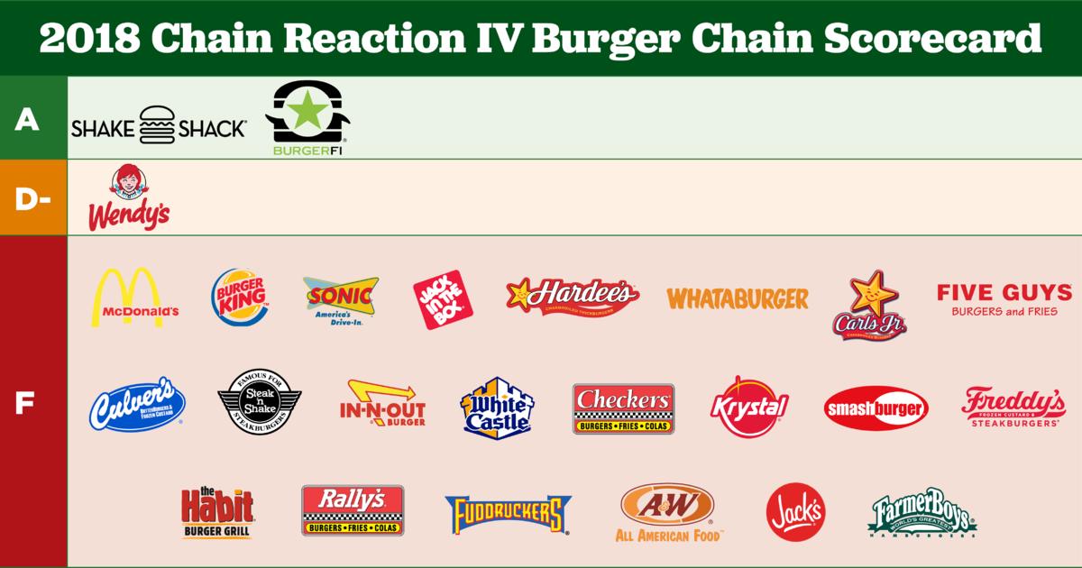 Mcdonald S Burger King Five Guys Among 22 Burger Chains