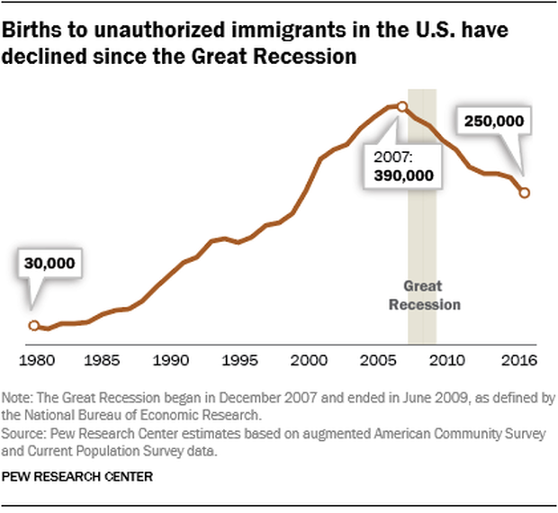 ft-18-11-01-unauthimmigrantbirths-births-declined-since-recession2.png
