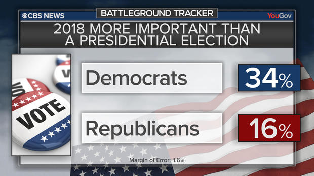bt-poll-midterm-vs-pres-important.jpg