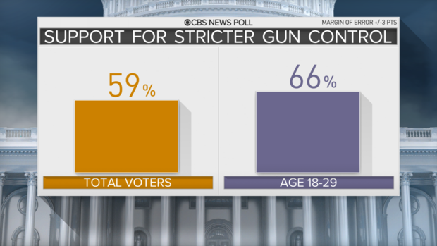 poll-1-gun-control-by-age.png