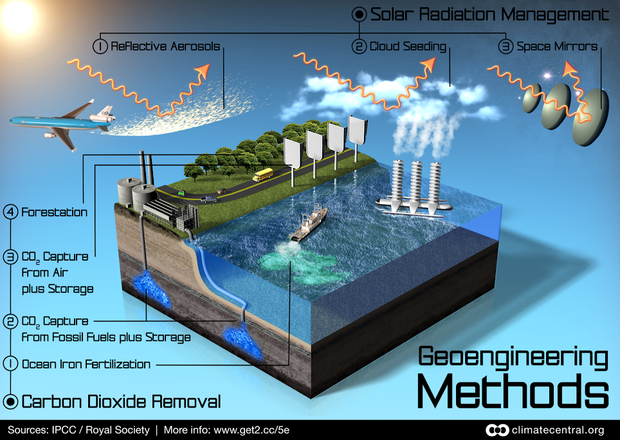 geoengineering-methods-climate-central.png
