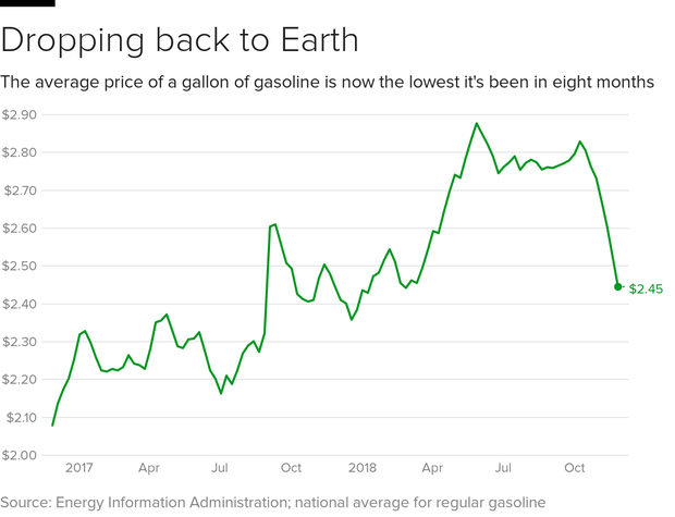 gas-price-2018.png