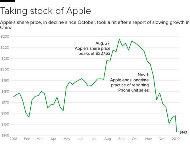 Apple stock price: Apple's stock slides on weak iPhone sales