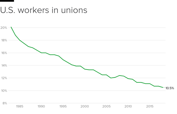 Union membership in the U.S. hit record low in 2018