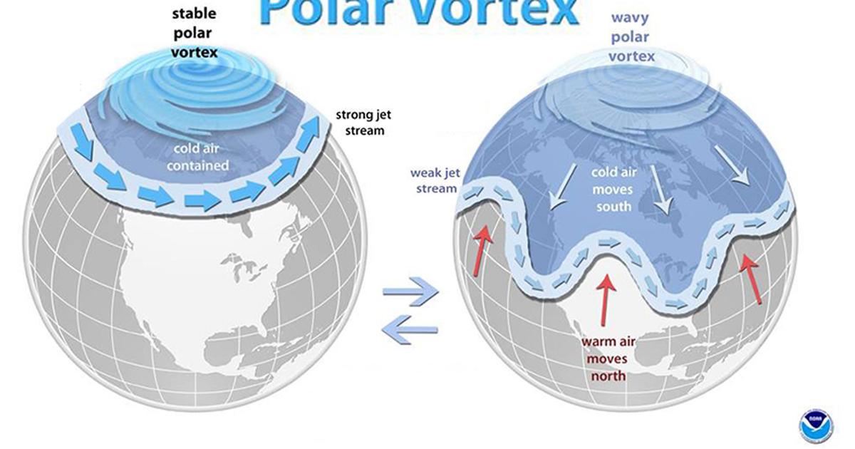 polar vortex  what is the 2019 polar vortex weather event