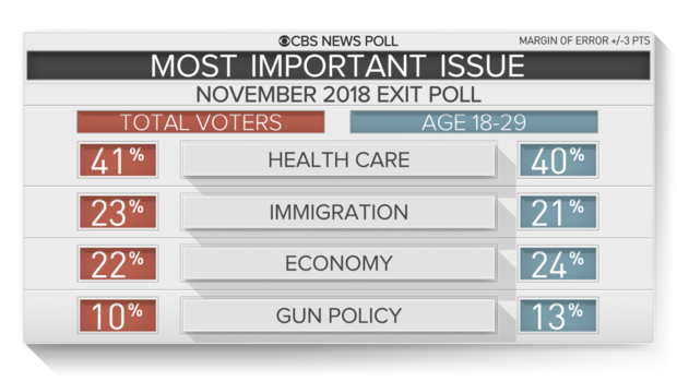 4-exit-poll-young-issue.png