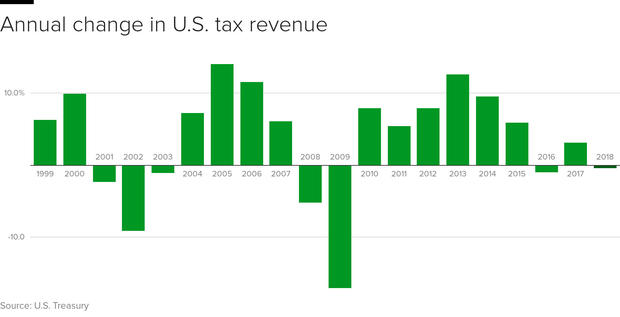 revenue-change.png