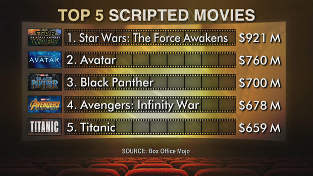 box-office-top-scripted-films-620.jpg