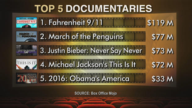 box-office-top-docs-620.jpg