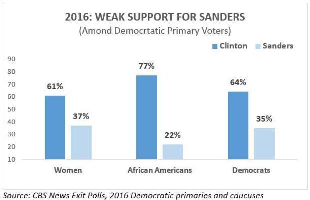 2016-sanders-not-support.jpg